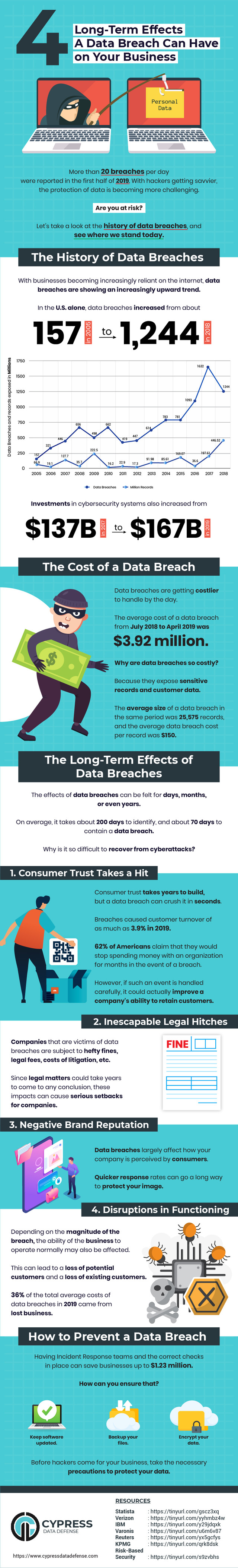 Here's Everything You Need to Know About The Effects of a Data Breach